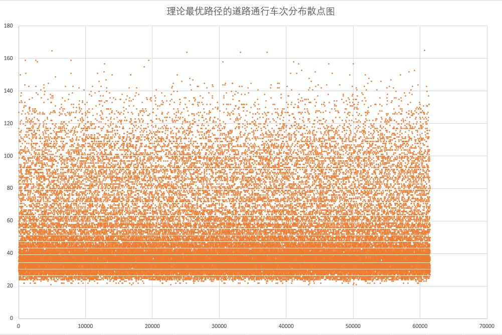 理论最优路径的道路通行车次分布散点图.png