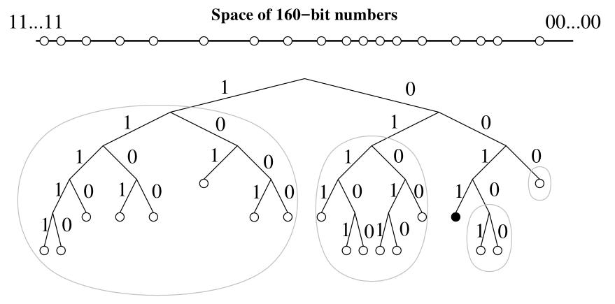 kad异或距离度量的二叉树图.png