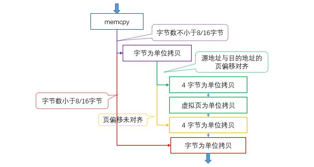 memcpy算法流程图.png